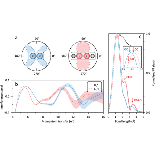 Electron diffraction imaging independent of orbital symmetry